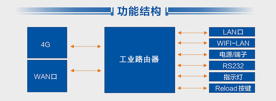 4G工业路由器-信通工业路由器|厂区无线工业路由器|ST500C-6