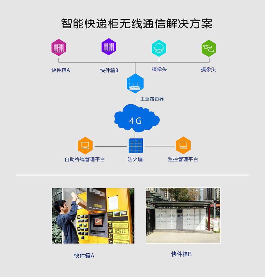 4G工业路由器-信通工业路由器|厂区无线工业路由器|ST500C-23